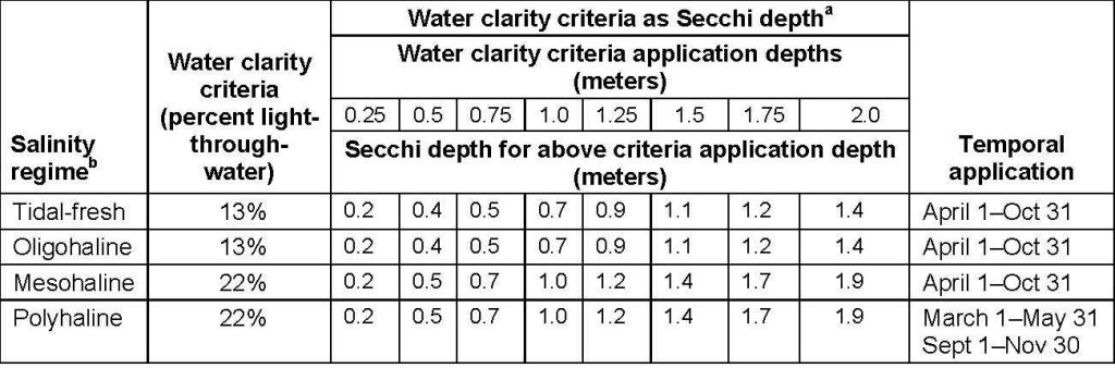 Water clarity criteria for SAV habitats